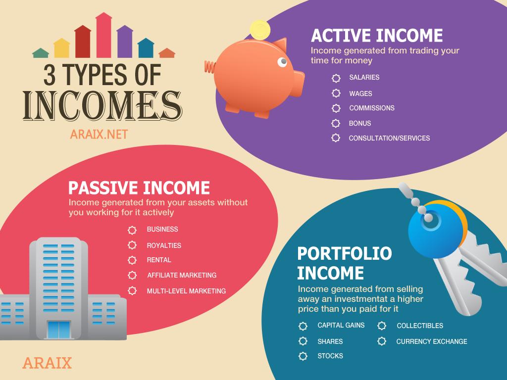 Types of Incomes - Passive Income