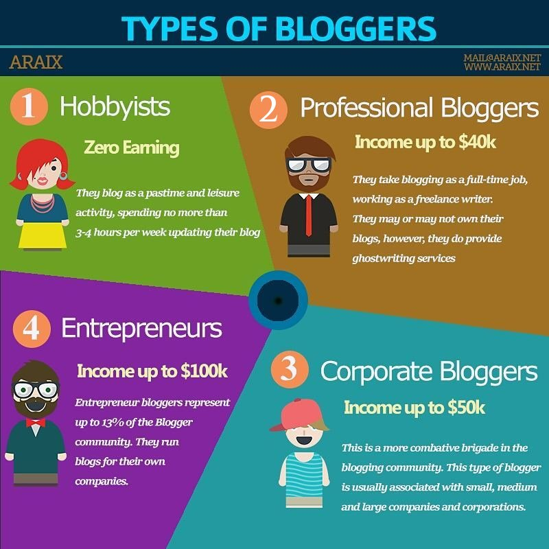 Starting a Blog and Make Money Online