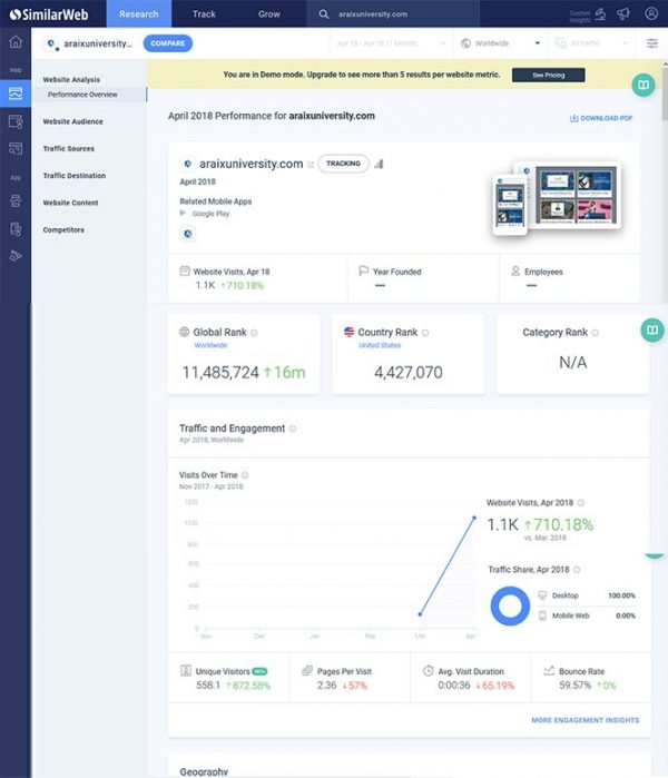 Best Web Analytics tool for Marketing Research and Trends