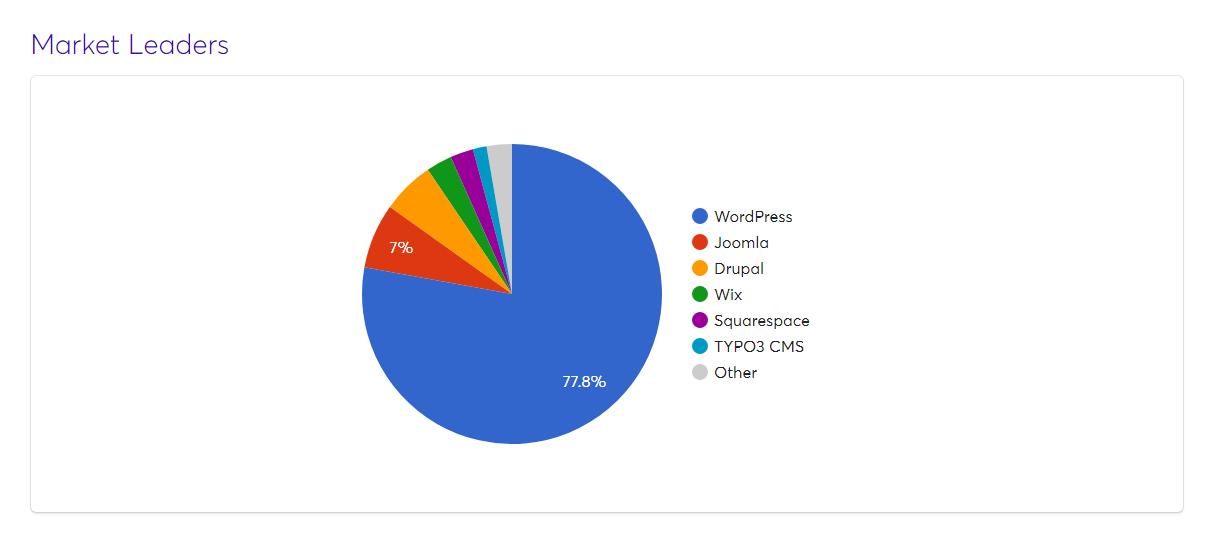 Wappalyzer Identify Technology used on any web page