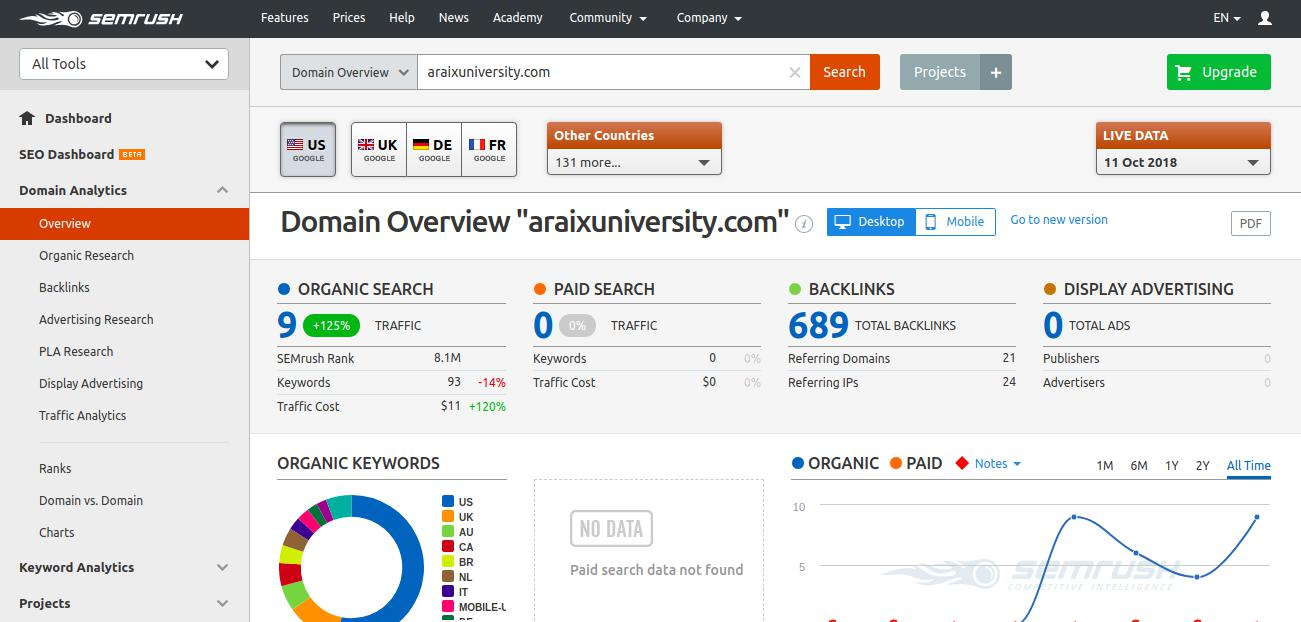 SEMrush - All in One Marketing Tools 1