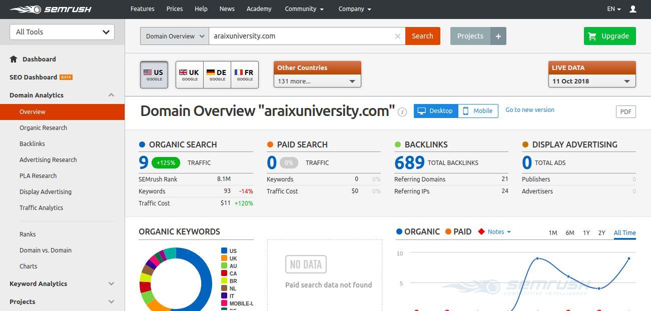 SEMrush Content Marketring, Search engine marketing, PPC, Social media tools