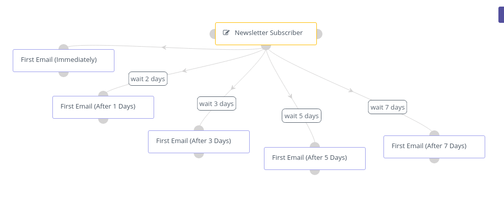 Five Days Email Marketing Sequence Example